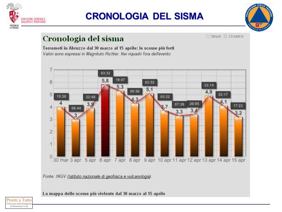 CRONOLOGIA DEL SISMA