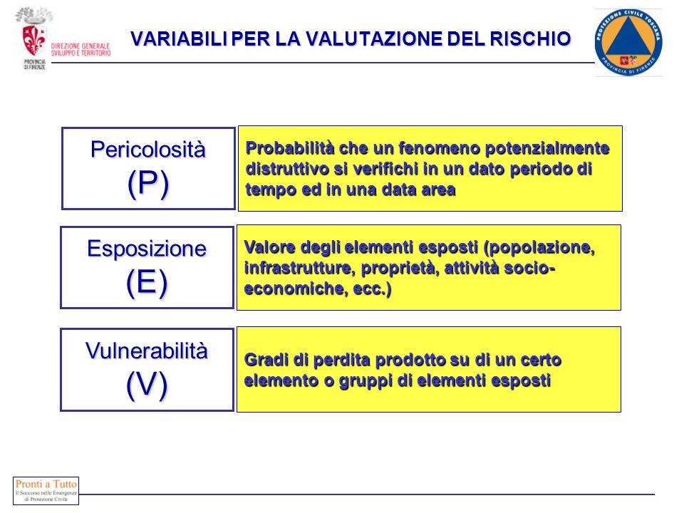 VARIABILI PER LA VALUTAZIONE DEL RISCHIO