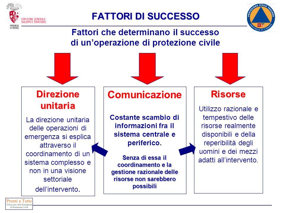 Comunicazione FATTORI DI SUCCESSO Direzione unitaria Risorse