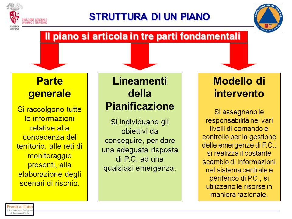 Parte generale Lineamenti della Pianificazione Modello di intervento