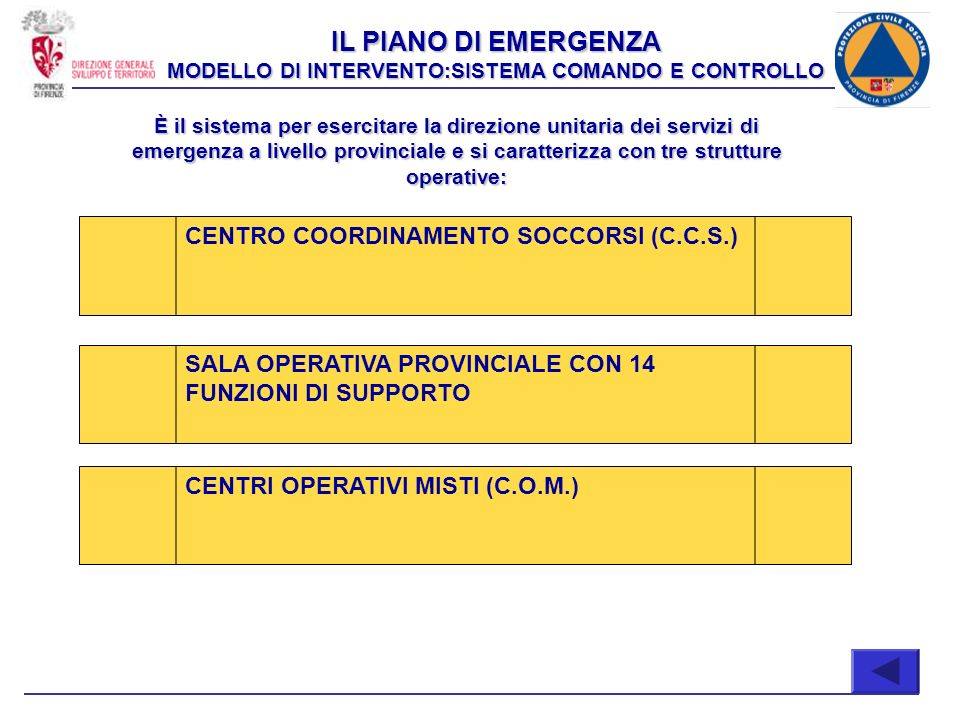 IL PIANO DI EMERGENZA MODELLO DI INTERVENTO:SISTEMA COMANDO E CONTROLLO