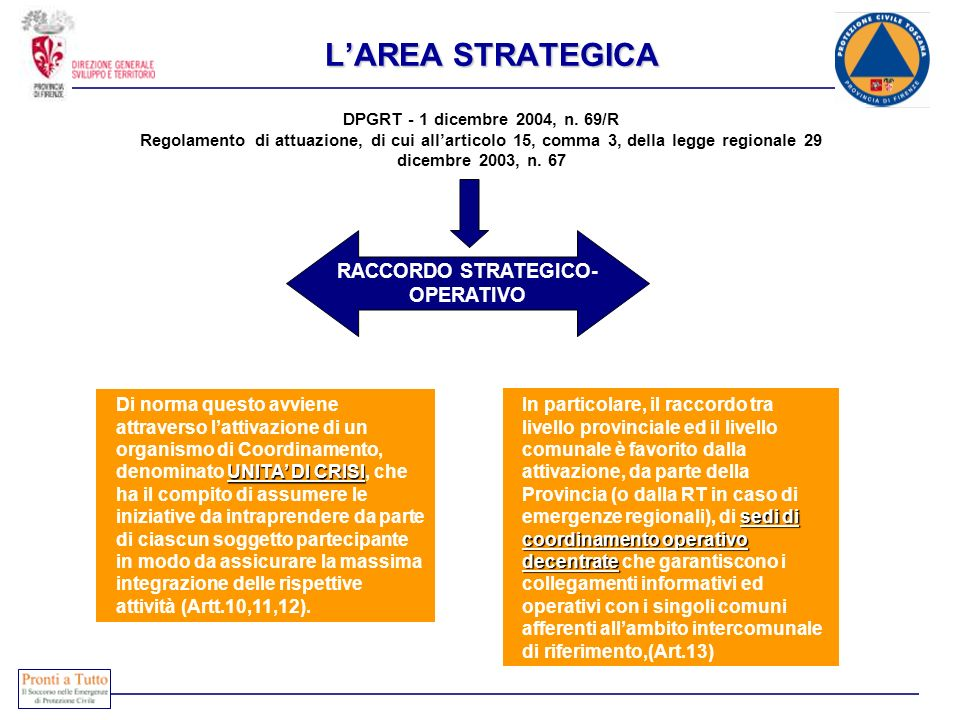L'AREA STRATEGICA RACCORDO STRATEGICO-OPERATIVO