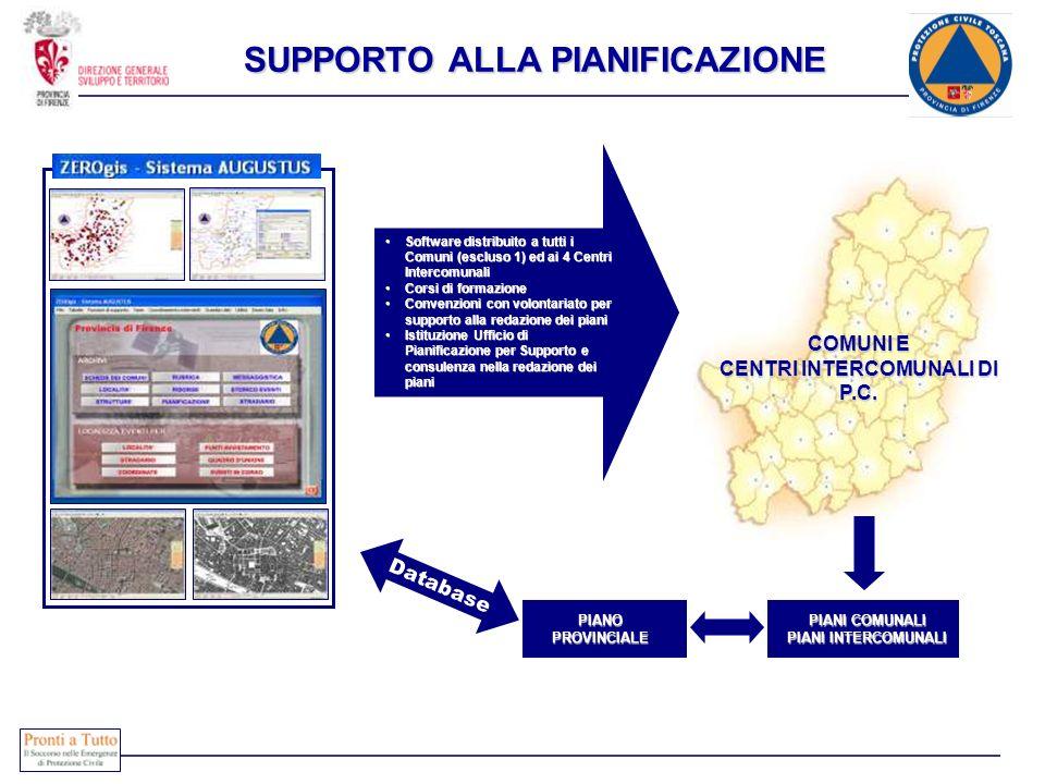 SUPPORTO ALLA PIANIFICAZIONE