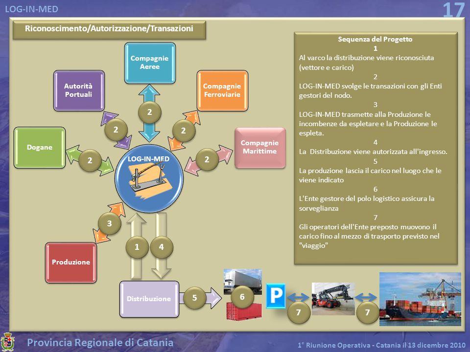 Riconoscimento/Autorizzazione/Transazioni