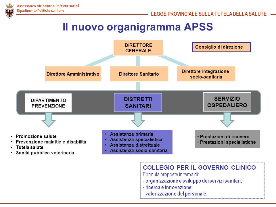 Il nuovo organigramma APSS