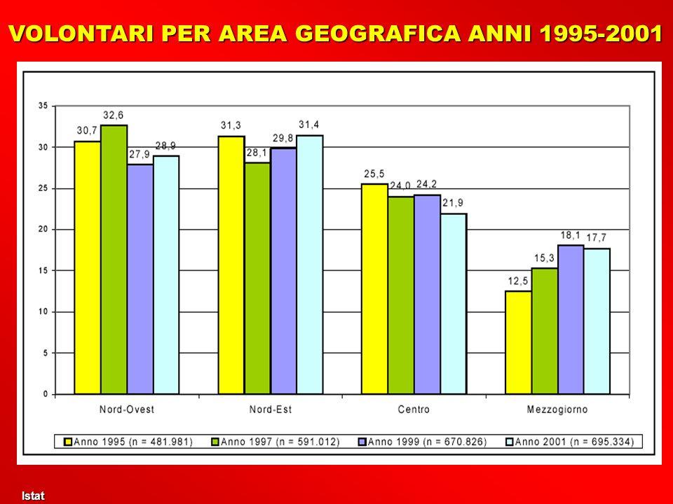 VOLONTARI PER AREA GEOGRAFICA ANNI 1995-2001