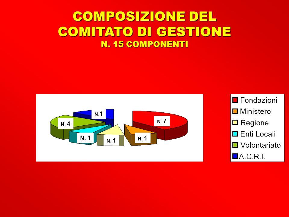 COMPOSIZIONE DEL COMITATO DI GESTIONE