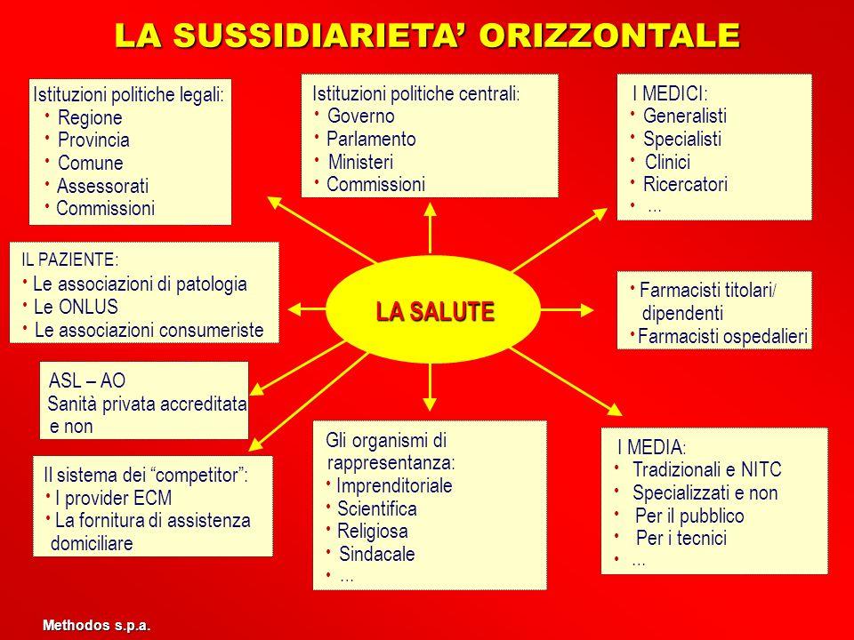 LA SUSSIDIARIETA' ORIZZONTALE