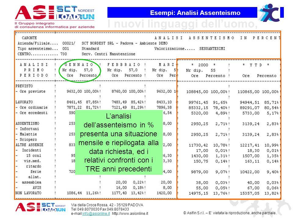Esempi: Analisi Assenteismo