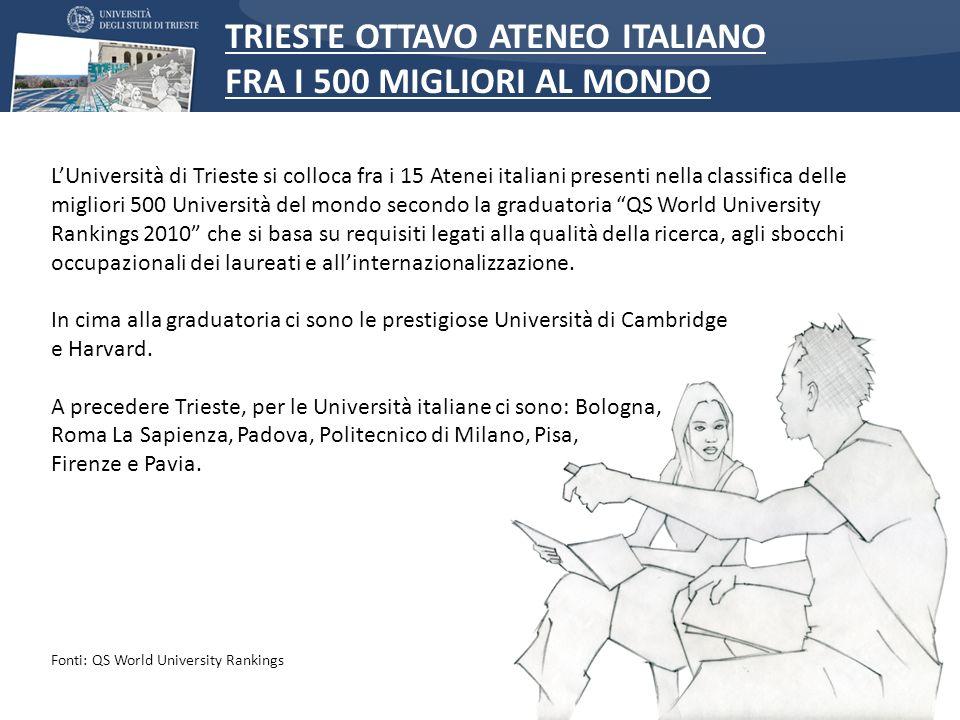 TRIESTE OTTAVO ATENEO ITALIANO FRA I 500 MIGLIORI AL MONDO