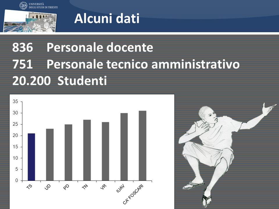 Alcuni dati 836 Personale docente 751 Personale tecnico amministrativo