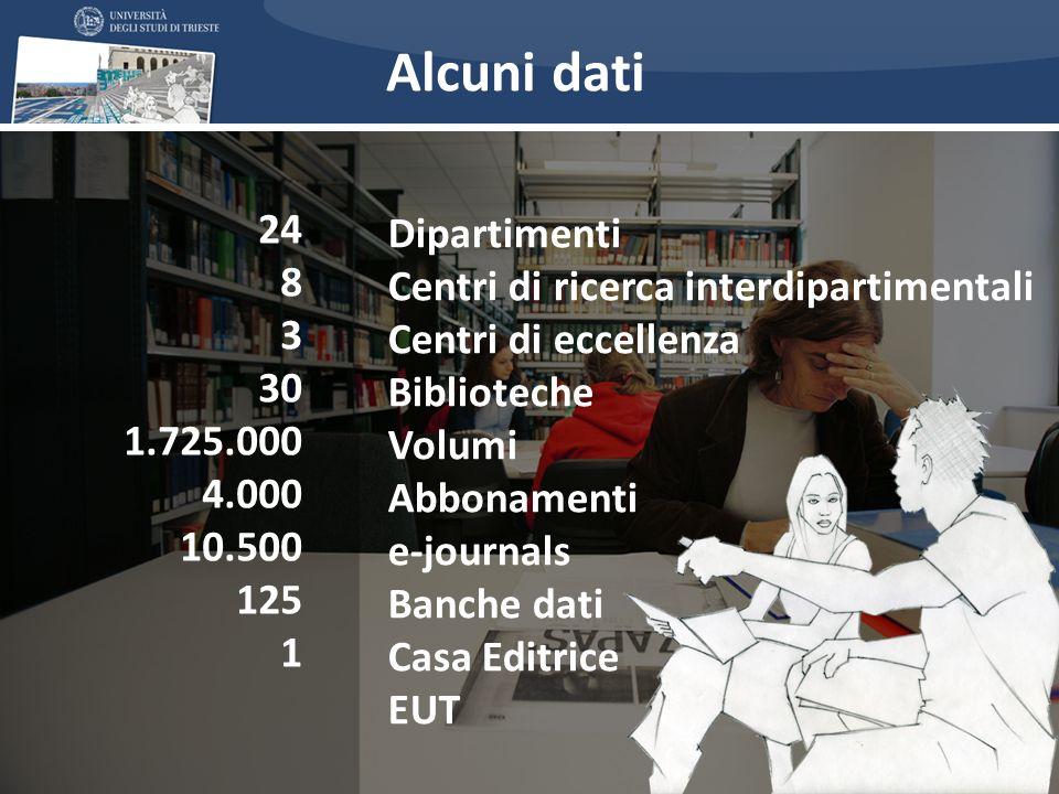 Alcuni dati Dipartimenti 24 Centri di ricerca interdipartimentali 8