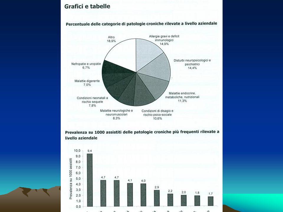 Da questo grafico si evince che la patologia maggiormente segnalata dai pediatri di famiglia è l'asma (prevalenza aziendale 9 bambini su mille).