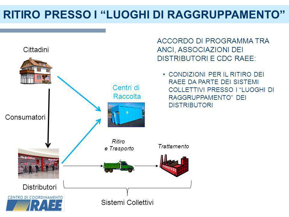 RITIRO PRESSO I LUOGHI DI RAGGRUPPAMENTO