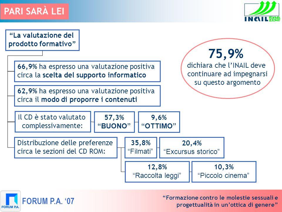 75,9% PARI SARÀ LEI FORUM P.A. '07 La valutazione del