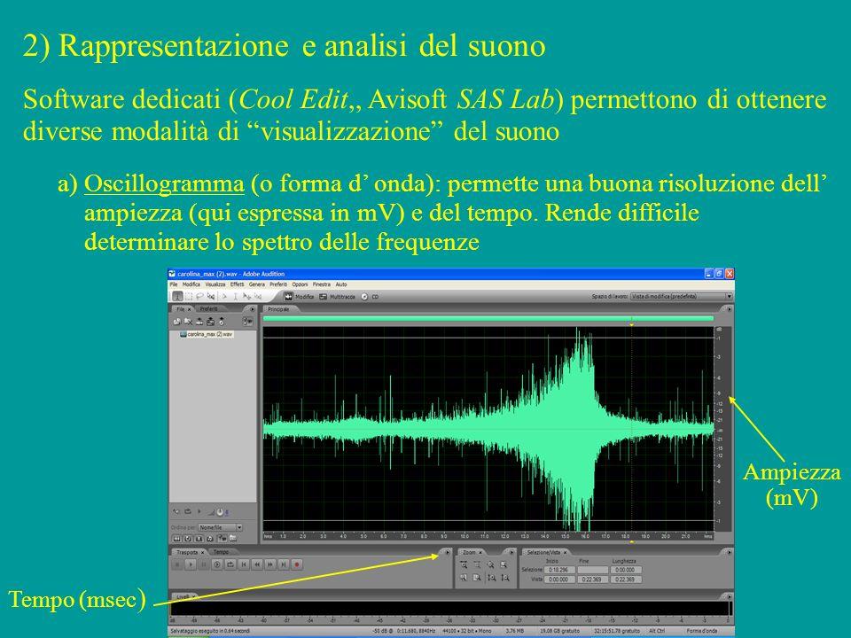 2) Rappresentazione e analisi del suono