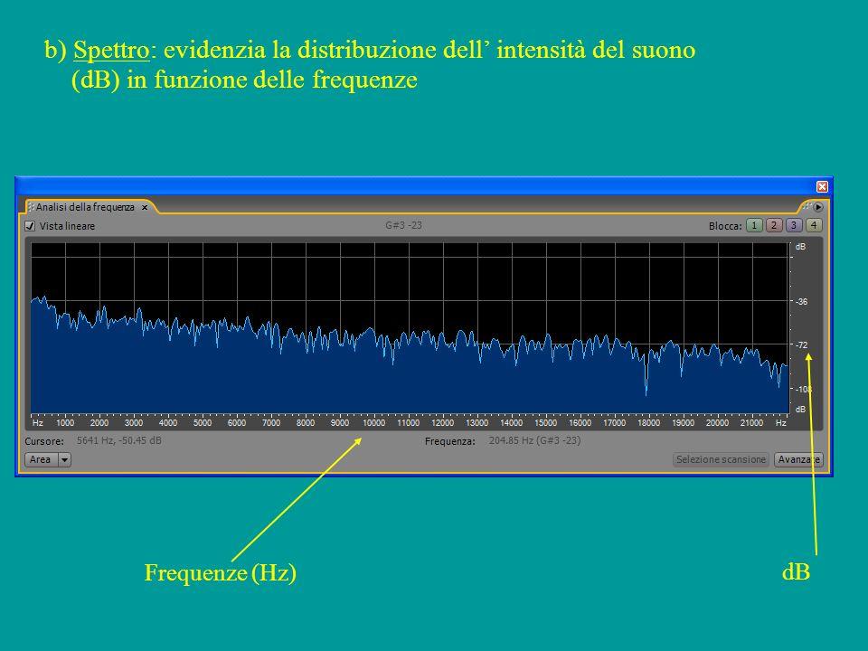 b) Spettro: evidenzia la distribuzione dell' intensità del suono (dB) in funzione delle frequenze
