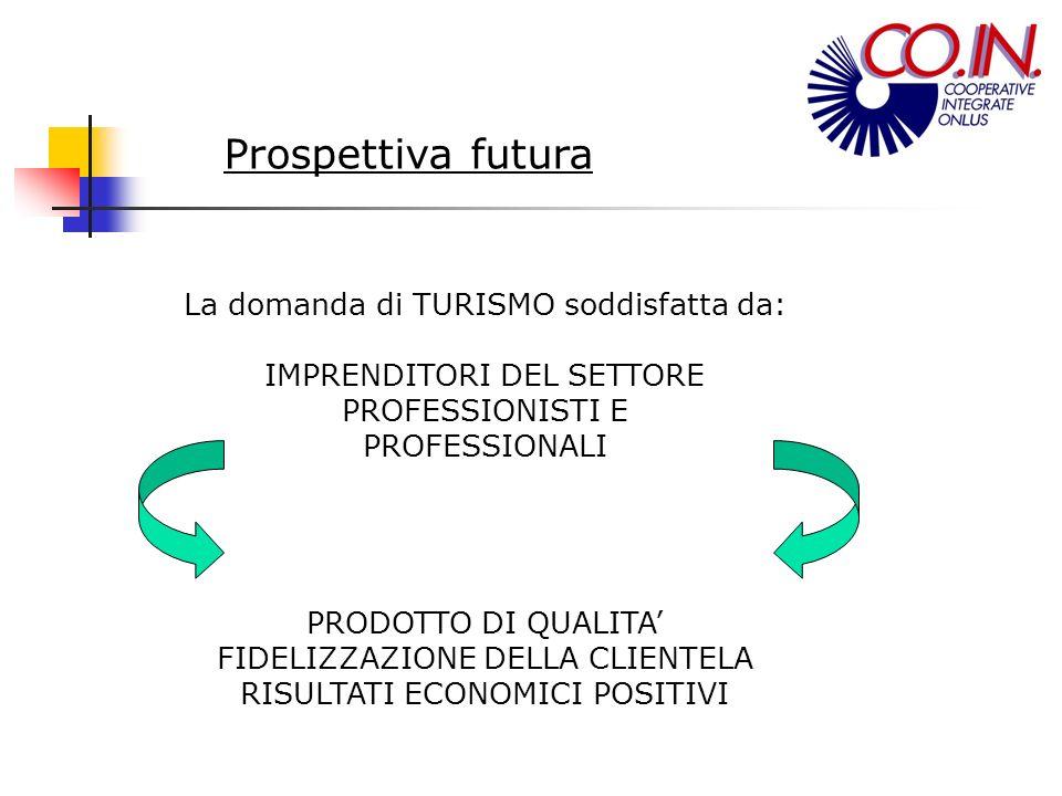 Prospettiva futura La domanda di TURISMO soddisfatta da: