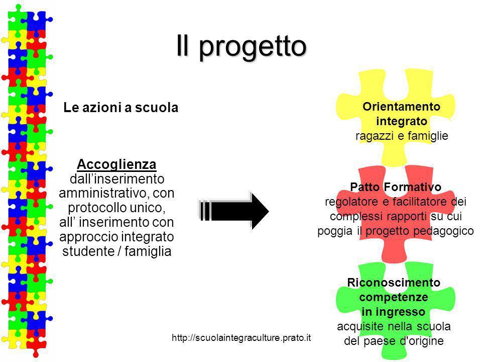 Orientamento integrato Riconoscimento competenze