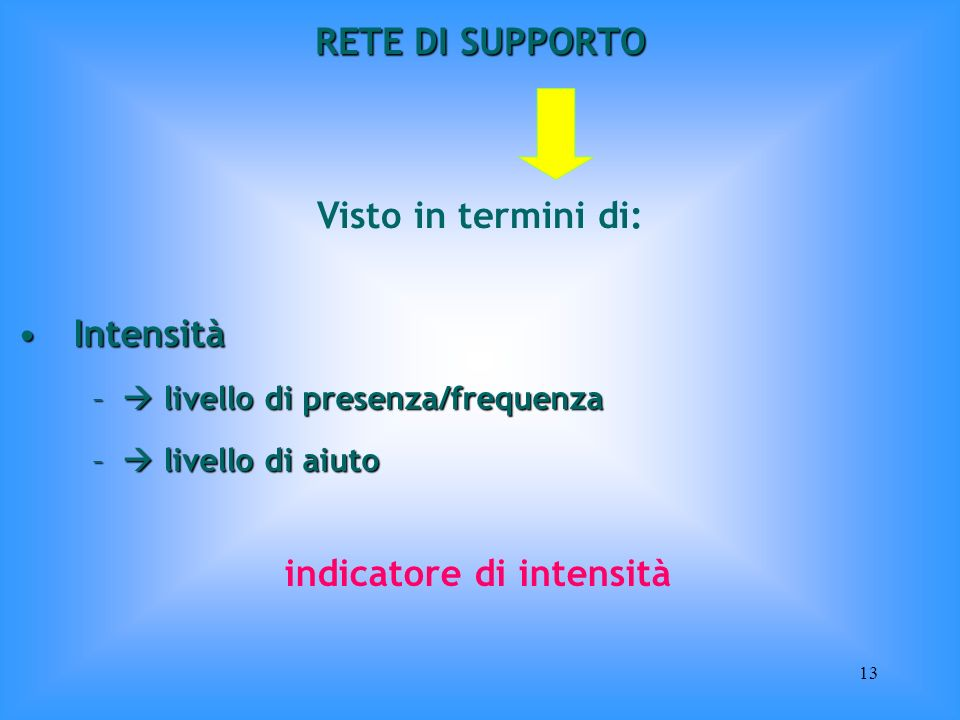 indicatore di intensità