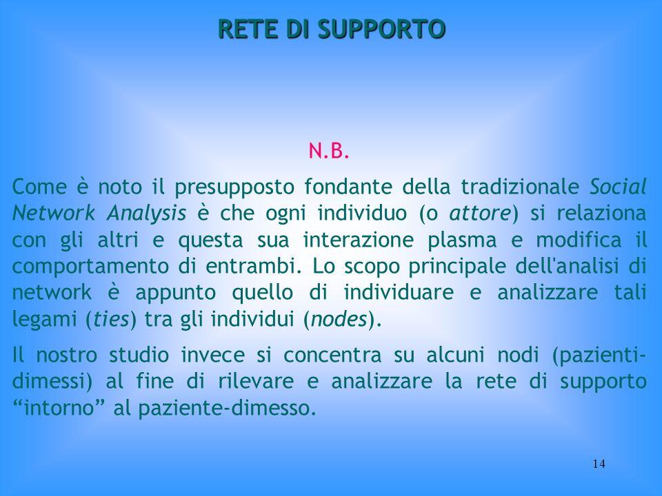 RETE DI SUPPORTO N.B.