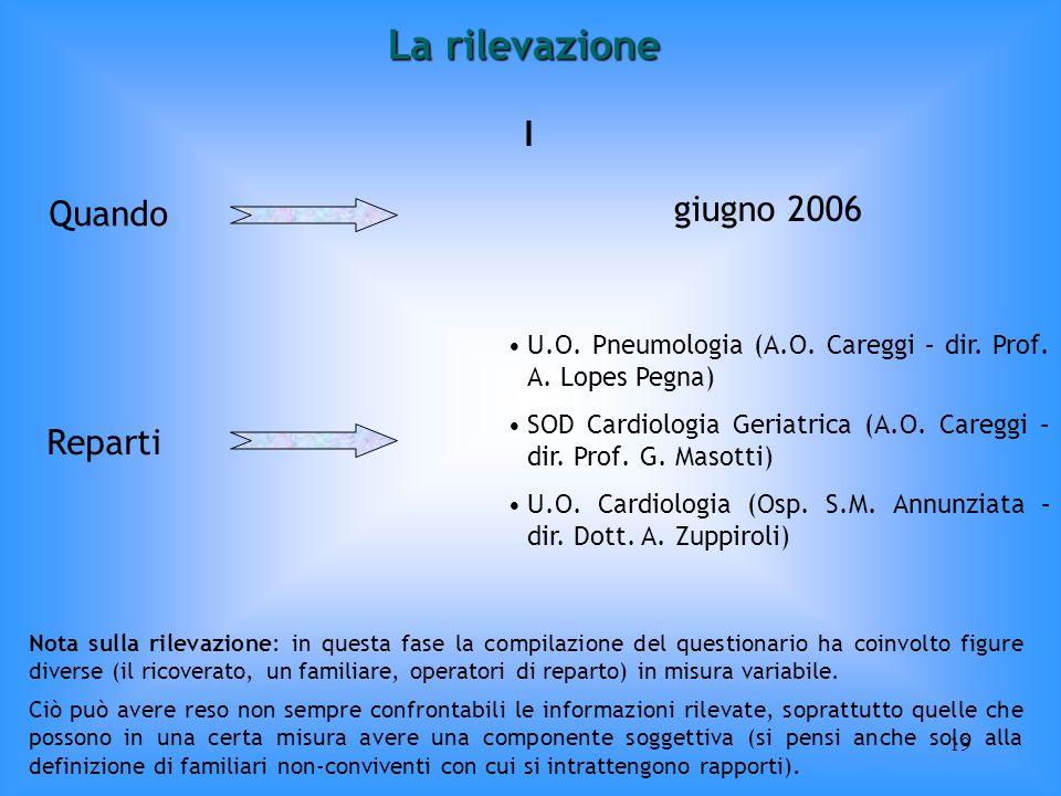 La rilevazione I giugno 2006 Quando Reparti