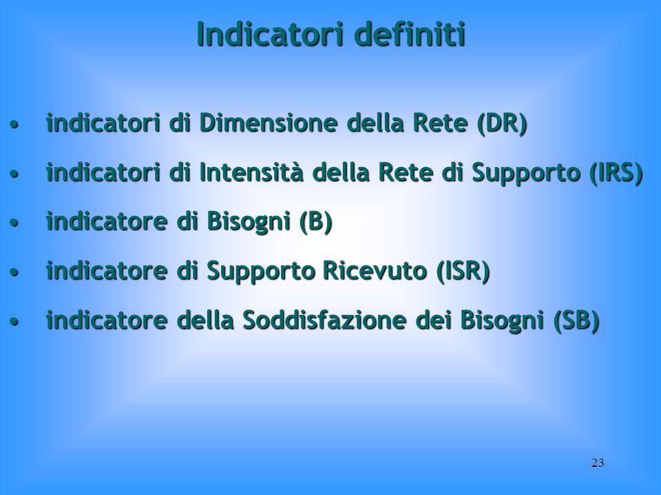 Indicatori definiti indicatori di Dimensione della Rete (DR)
