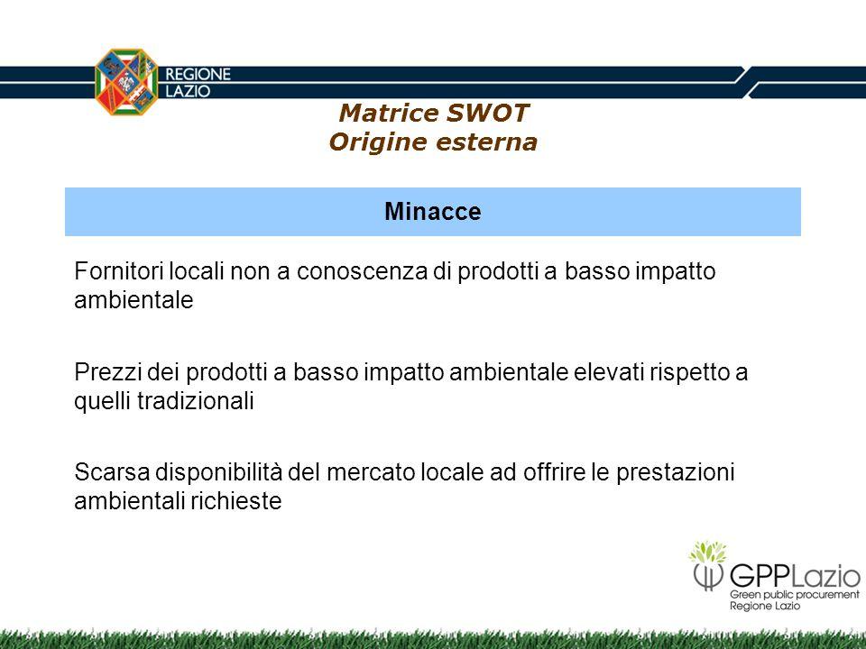Matrice SWOT Origine esterna