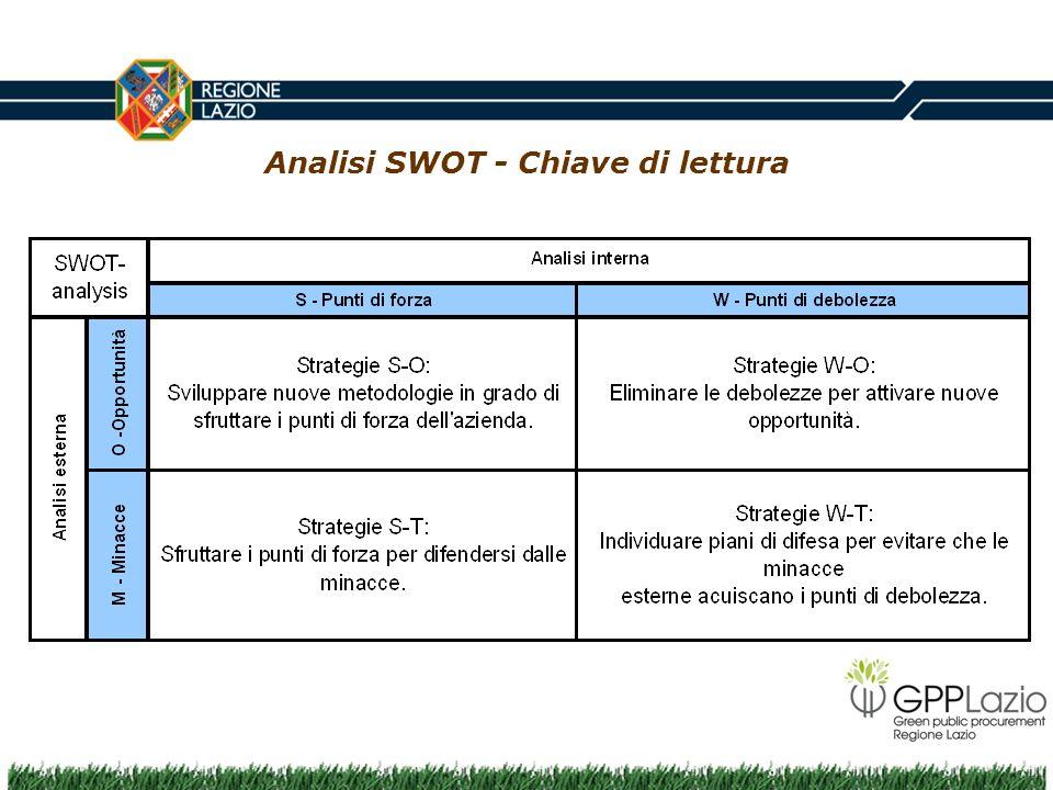 Analisi SWOT - Chiave di lettura