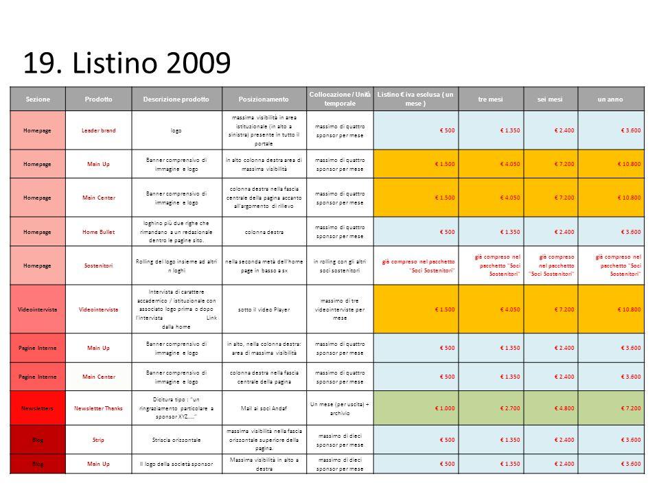 Collocazione / Unità temporale Listino € iva esclusa ( un mese )