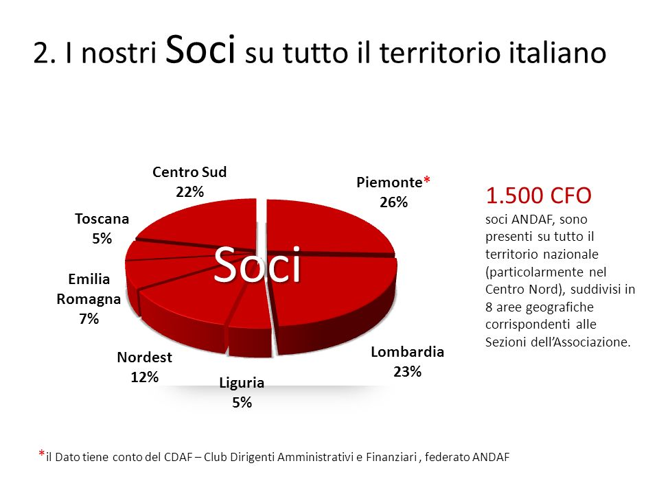 Soci I nostri Soci su tutto il territorio italiano 1.500 CFO