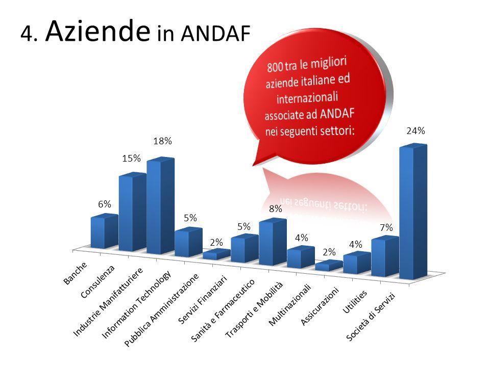 Aziende in ANDAF 800 tra le migliori aziende italiane ed internazionali associate ad ANDAF nei seguenti settori: