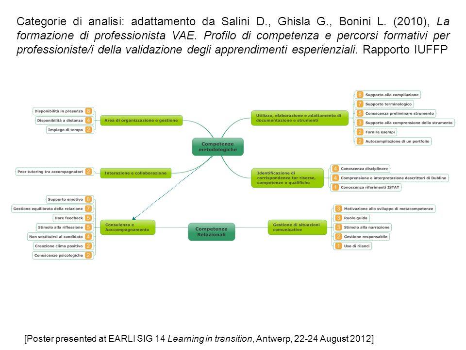 Categorie di analisi: adattamento da Salini D. , Ghisla G. , Bonini L