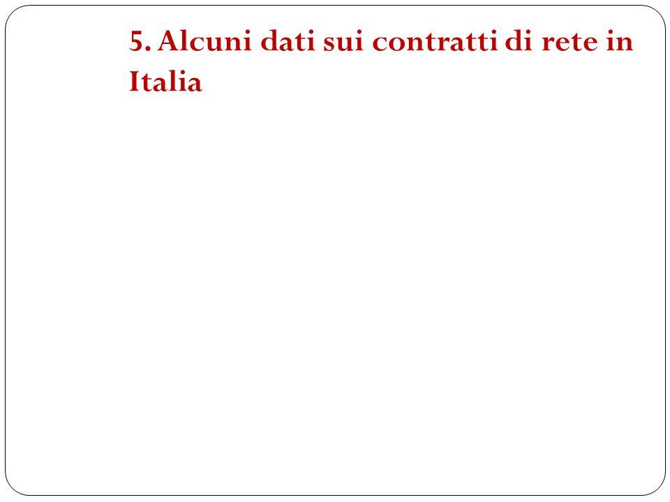 5. Alcuni dati sui contratti di rete in Italia