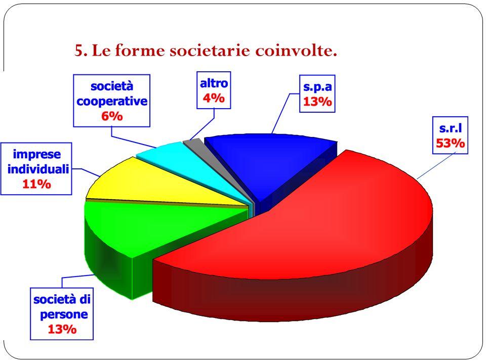 5. Le forme societarie coinvolte.