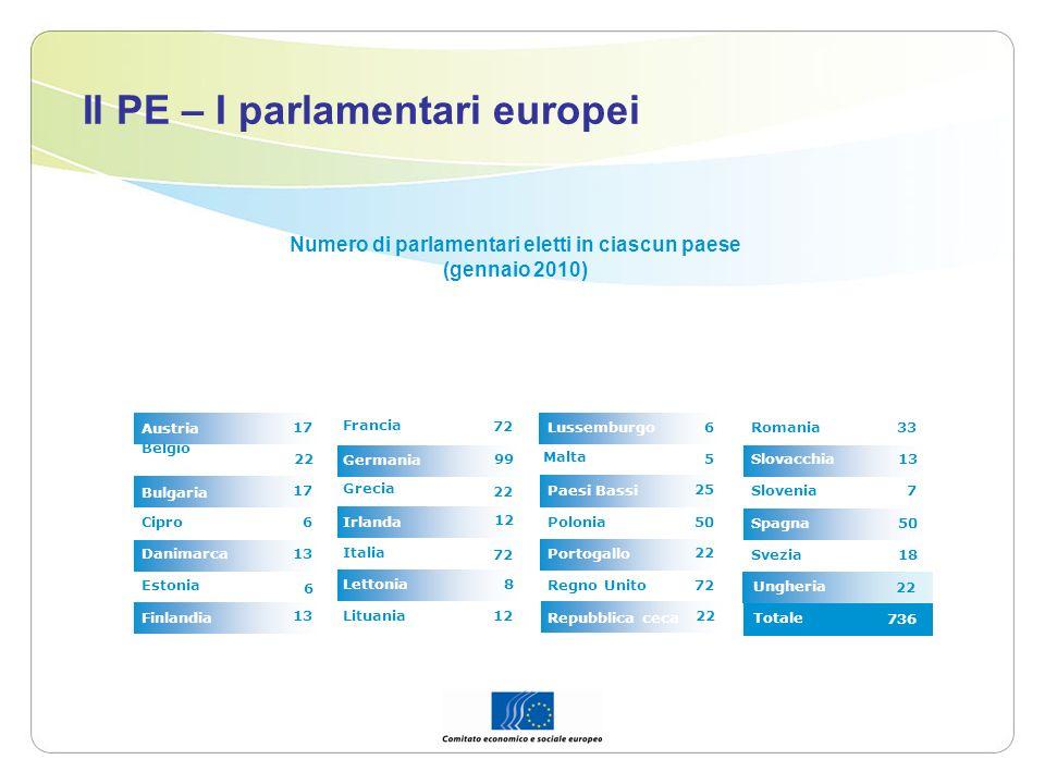Le istituzioni europee e il funzionamento dell iter for Parlamentari numero