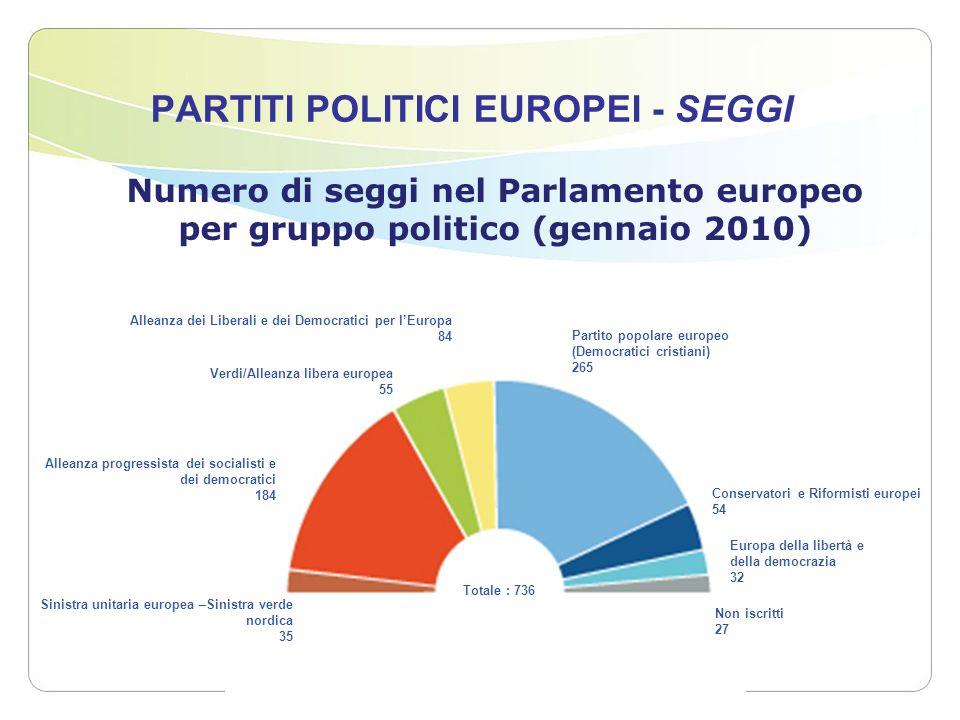 PARTITI POLITICI EUROPEI - SEGGI