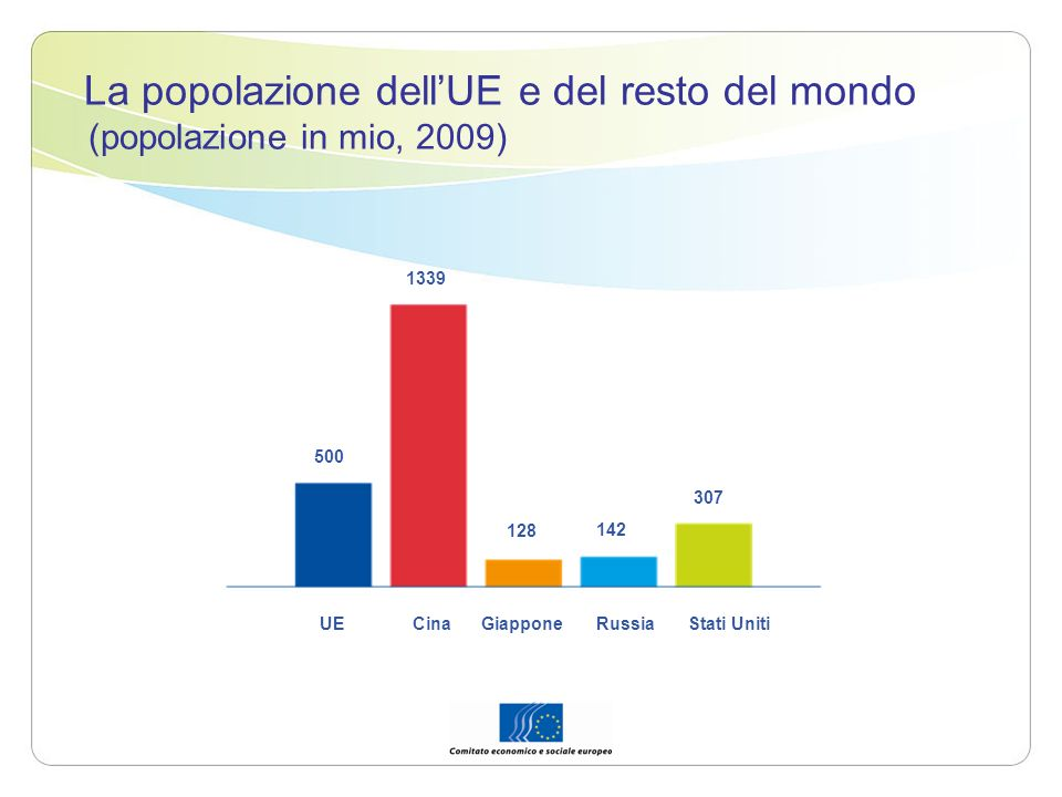 La popolazione dell'UE e del resto del mondo (popolazione in mio, 2009)