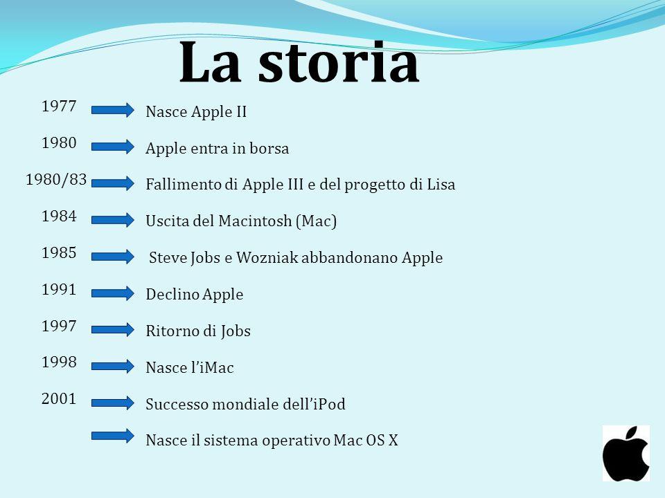 La storia 1977 Nasce Apple II 1980 Apple entra in borsa 1980/83
