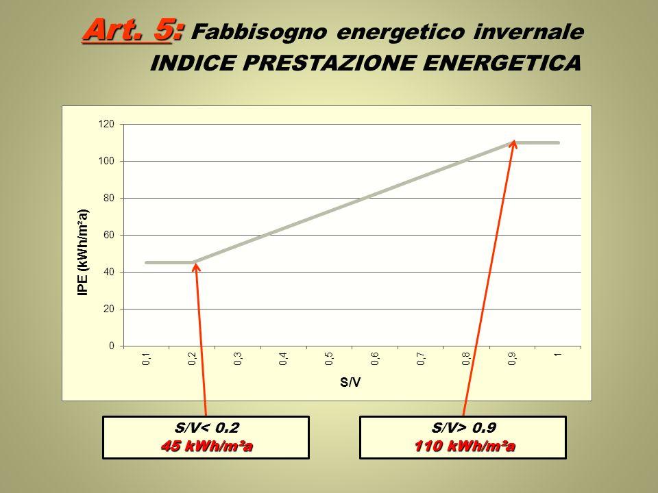 Art. 5: Fabbisogno energetico invernale INDICE PRESTAZIONE ENERGETICA