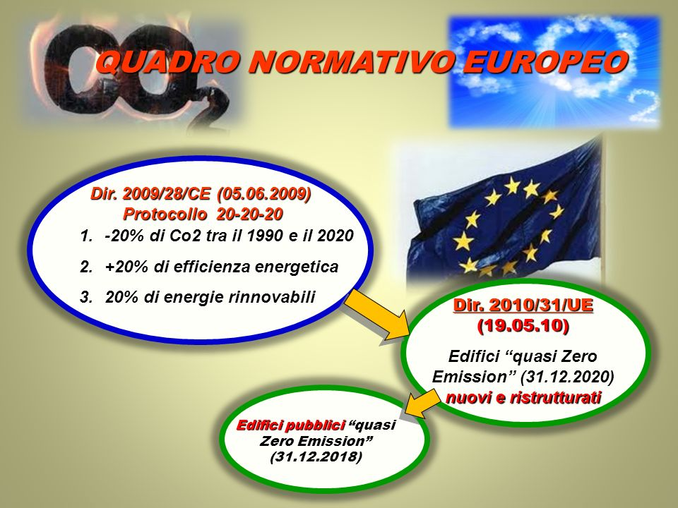 QUADRO NORMATIVO EUROPEO