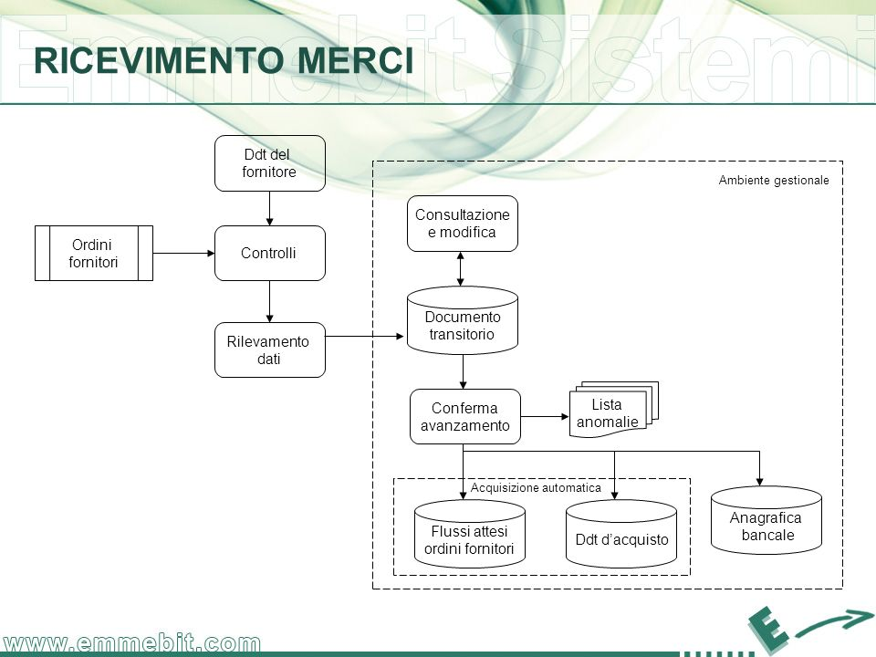 RICEVIMENTO MERCI Ddt del fornitore Consultazione e modifica Ordini
