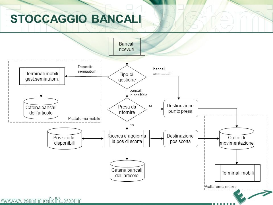STOCCAGGIO BANCALI Bancali ricevuti Tipo di gestione Terminali mobili