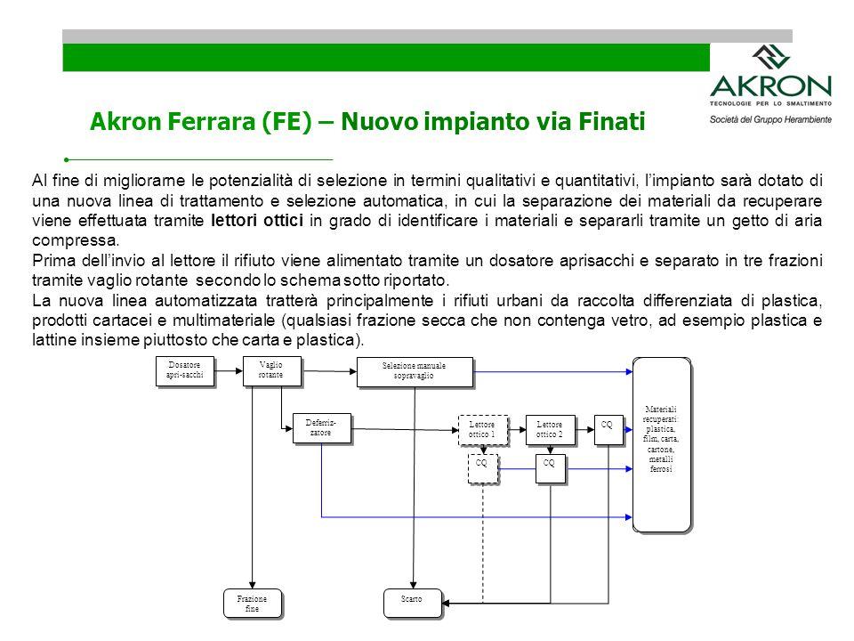 Akron Ferrara (FE) – Nuovo impianto via Finati