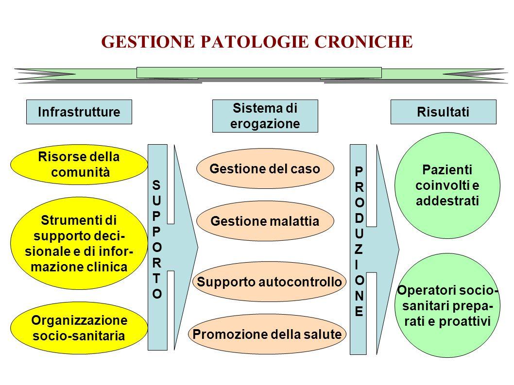 GESTIONE PATOLOGIE CRONICHE