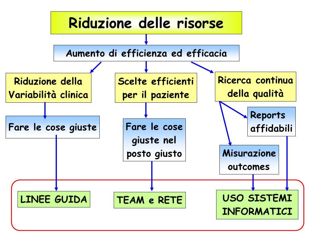 Riduzione delle risorse Aumento di efficienza ed efficacia