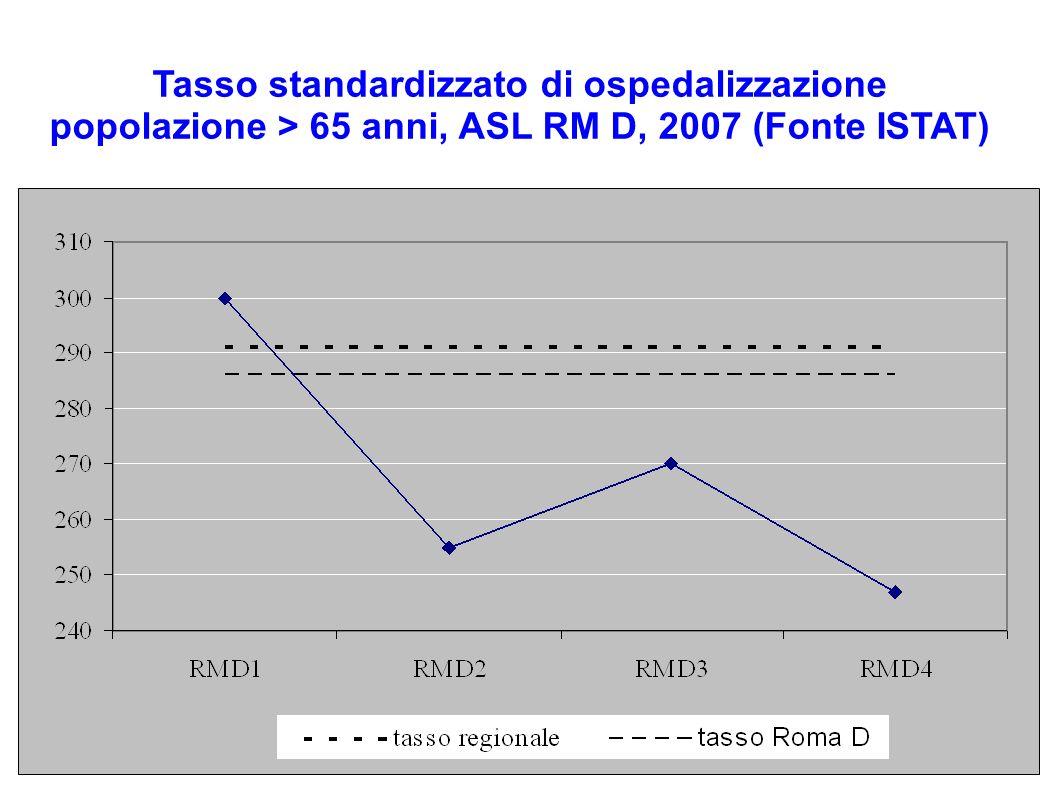 Tasso standardizzato di ospedalizzazione