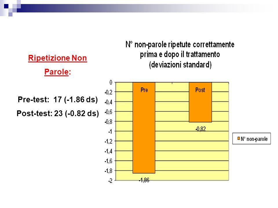 Ripetizione Non Parole: Pre-test: 17 (-1. 86 ds) Post-test: 23 (-0
