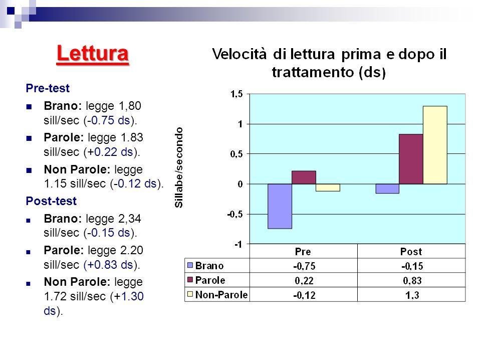 Lettura Pre-test Brano: legge 1,80 sill/sec (-0.75 ds).
