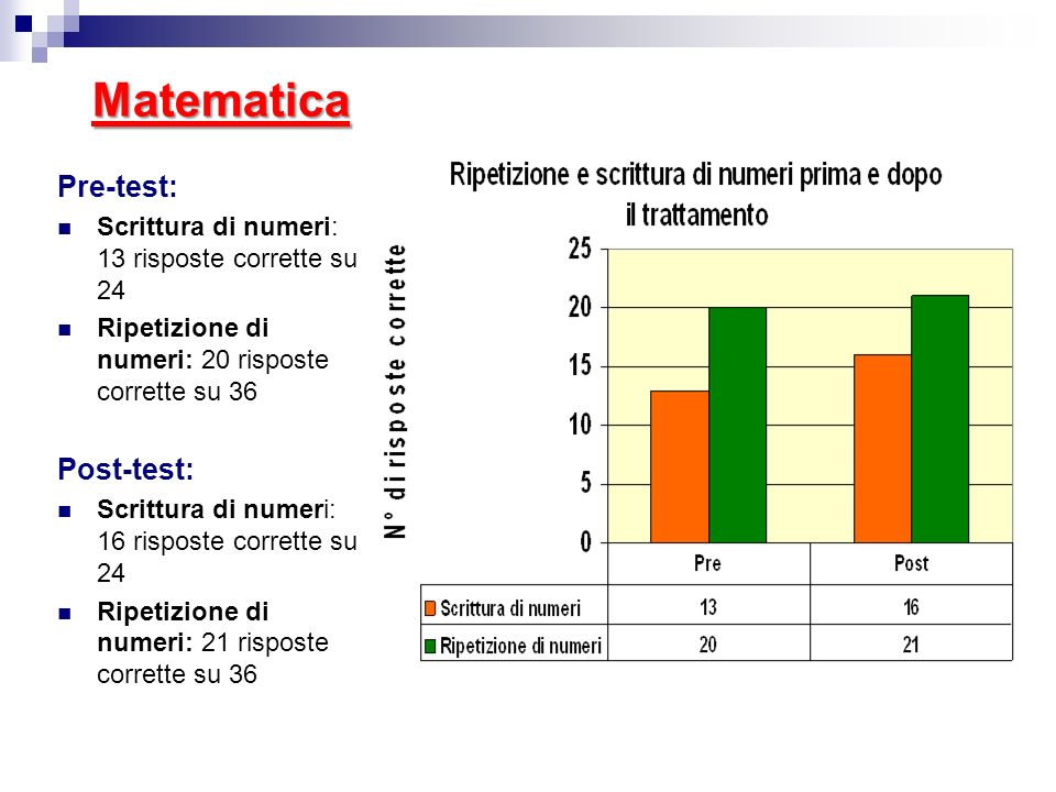 Matematica Pre-test: Post-test: